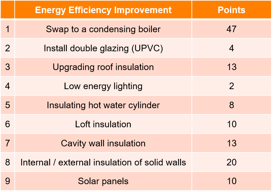 Energy Efficiency Points Table